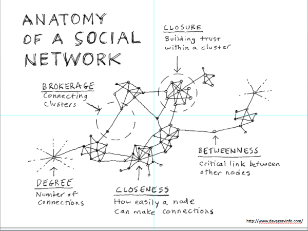 14. The social network anatomy is a way to explain networks. If you delineate a network, connectors and nodes have meaning that can be explained. Connected nodes are groups of networked individuals who relate; have relationships with other members.