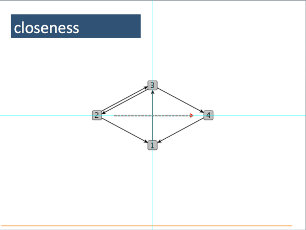 17. Closeness is a measure of how easily a node can connect with other nodes. You may approach some people in your network, say at the university, very easily but others may be hard to reach perhaps because of betweenness problems. The question rises if interaction is easier with nodes that are directly linked to you or those further away.