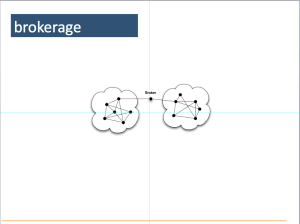 19. Brokerage is about developing weak ties: building bridges and relationships between clusters of nodes. Brokers are in a position to see the differences between groups, cross-pollinate ideas and develop the differences into new ideas and opportunities.